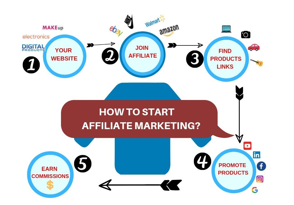 How-does- Affiliate-Marketing-work